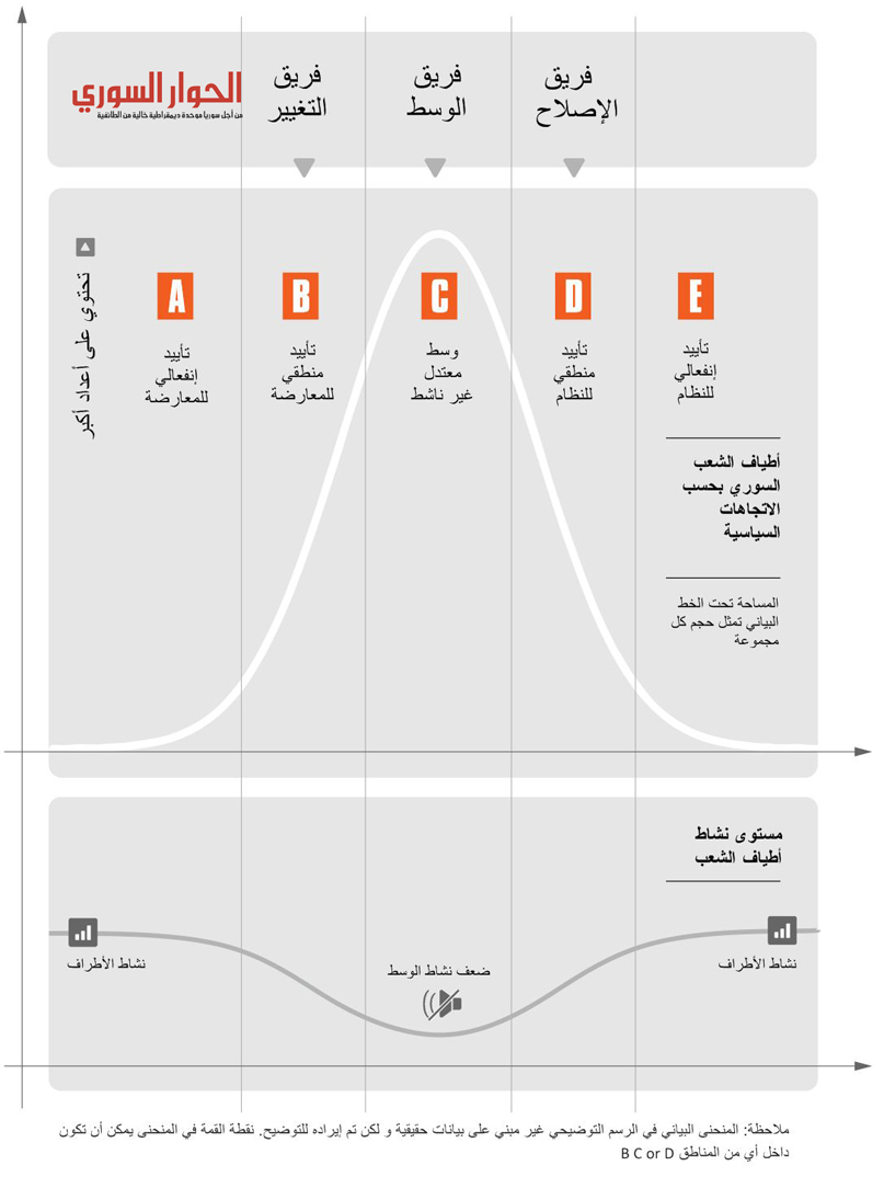 arabic dialogue bell curve807